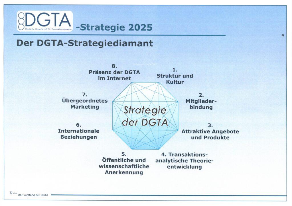 DGTA-Strategie 2025